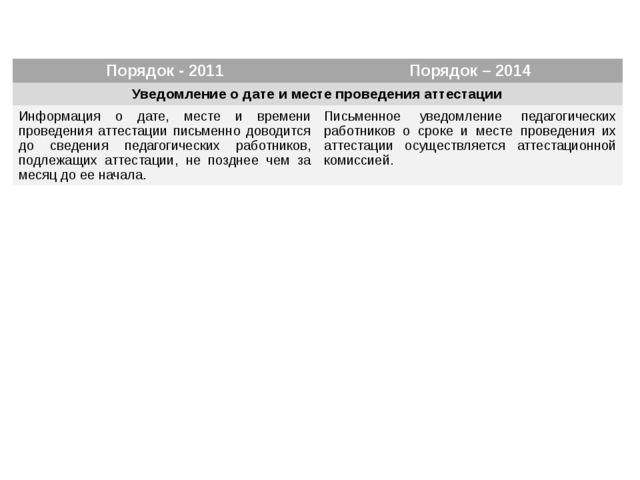 Порядок - 2011 Порядок – 2014 Уведомление о дате и месте проведения аттестац...