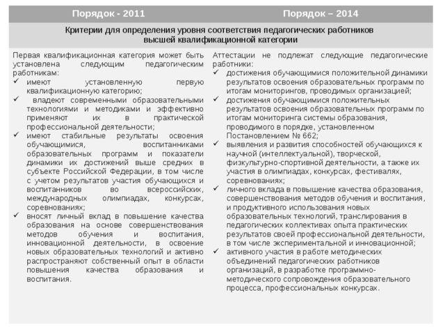 Порядок - 2011 Порядок – 2014 Критерии для определения уровня соответствия п...