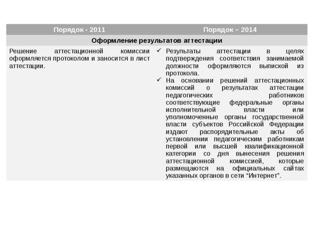 Порядок - 2011 Порядок – 2014 Оформление результатов аттестации Решение атте...