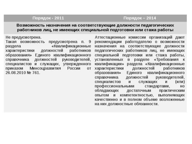Порядок - 2011 Порядок – 2014 Возможность назначения на соответствующие долж...