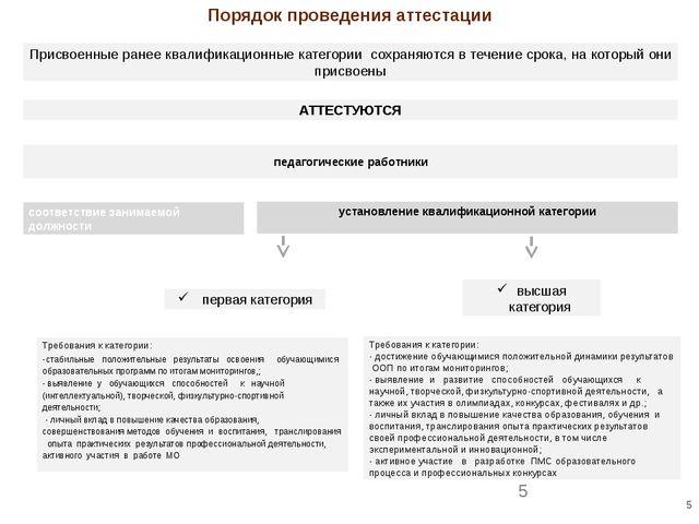 Порядок проведения аттестации Присвоенные ранее квалификационные категории со...
