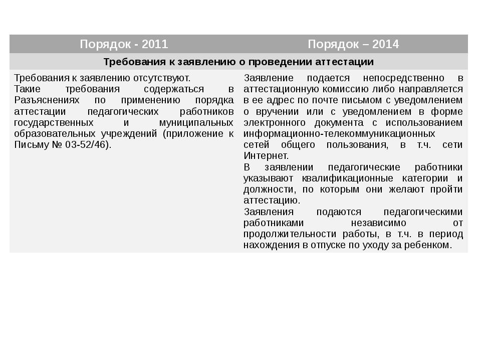 Порядок - 2011 Порядок – 2014 Требования к заявлению о проведении аттестации...