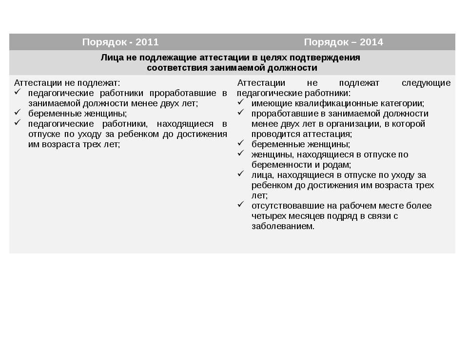Порядок - 2011 Порядок – 2014 Лица не подлежащие аттестации в целях подтверж...