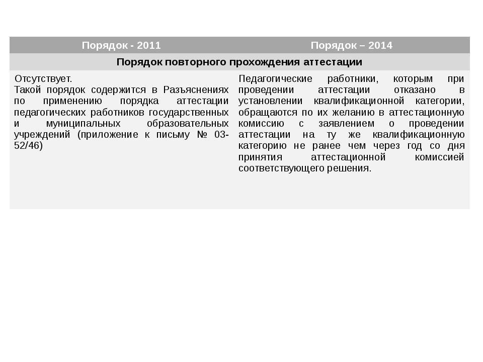 Порядок - 2011 Порядок – 2014 Порядок повторного прохождения аттестации Отсу...