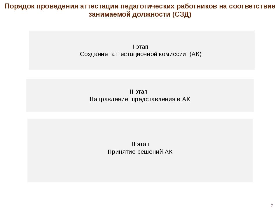 I этап Создание аттестационной комиссии (АК) II этап Направление представлен...