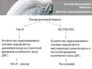 Система бензинового впрыска: Методы смесеобразования Распределенный впрыск Ти