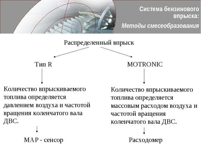 Система бензинового впрыска: Методы смесеобразования Распределенный впрыск Ти...