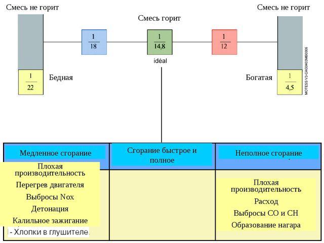 Исторический обзор Система бензинового впрыска: Принципы смесеобразования Мед...