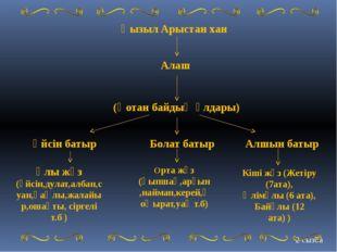 2 сызба Қызыл Арыстан хан Алаш (Қотан байдың ұлдары) Үйсін батыр Болат батыр