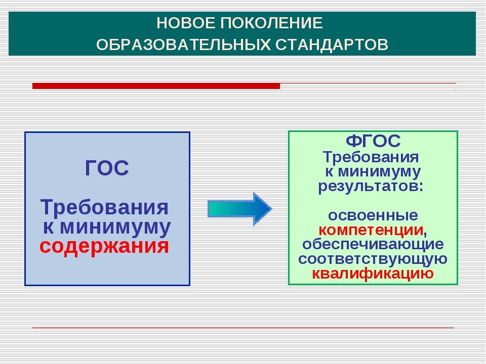 ФГОС Требования к минимуму результатов: освоенные компетенции, обеспечивающие...