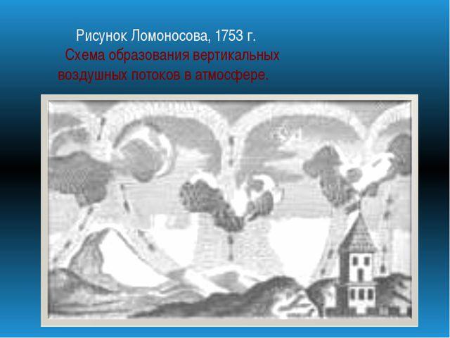 Рисунок Ломоносова, 1753 г. Схема образования вертикальных воздушных потоков...