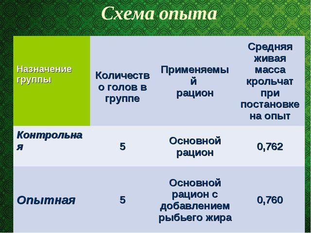 Схема опыта Назначение группы Количество голов в группеПрименяемый рацион...