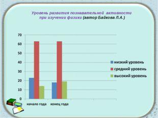 Уровень развития познавательной активности при изучении физики (автор Байкова