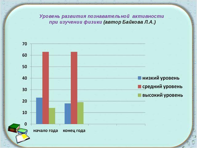 Уровень развития познавательной активности при изучении физики (автор Байкова...