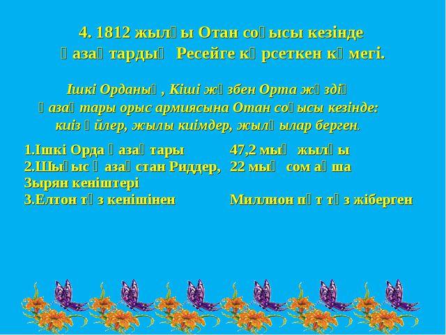 4. 1812 жылғы Отан соғысы кезінде қазақтардың Ресейге көрсеткен көмегі. Ішкі...