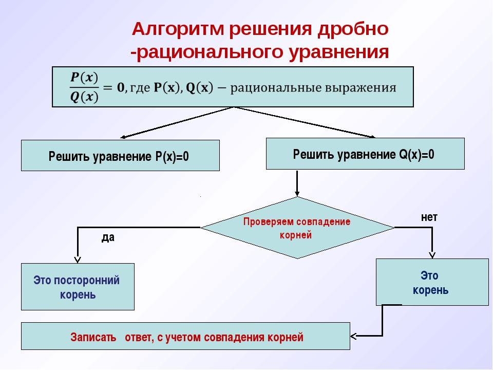Алгоритм решения дробно -рационального уравнения Это корень да нет Проверяем...