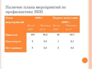 Наличие плана мероприятий по профилактике ВБИ План мероприятий2008 гПервое
