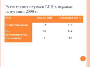Регистрация случаев ВБИ в перовом полугодии 2009 г. ВБИКол-во ЛПУУдельный в