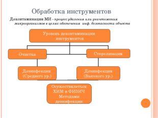 Обработка инструментов Деконтаминация МИ - процесс удаления или уничтожения м