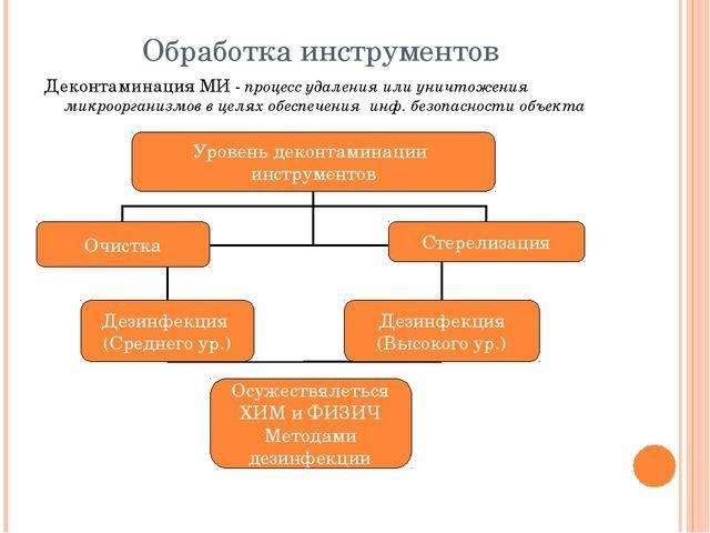 Обработка инструментов Деконтаминация МИ - процесс удаления или уничтожения м...