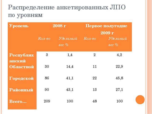 Распределение анкетированных ЛПО по уровням Уровень2008 гПервое полугодие 2...