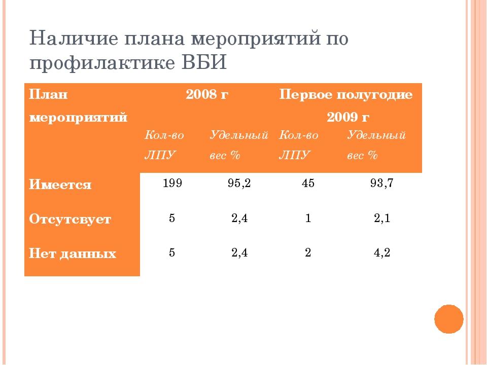 Наличие плана мероприятий по профилактике ВБИ План мероприятий2008 гПервое...