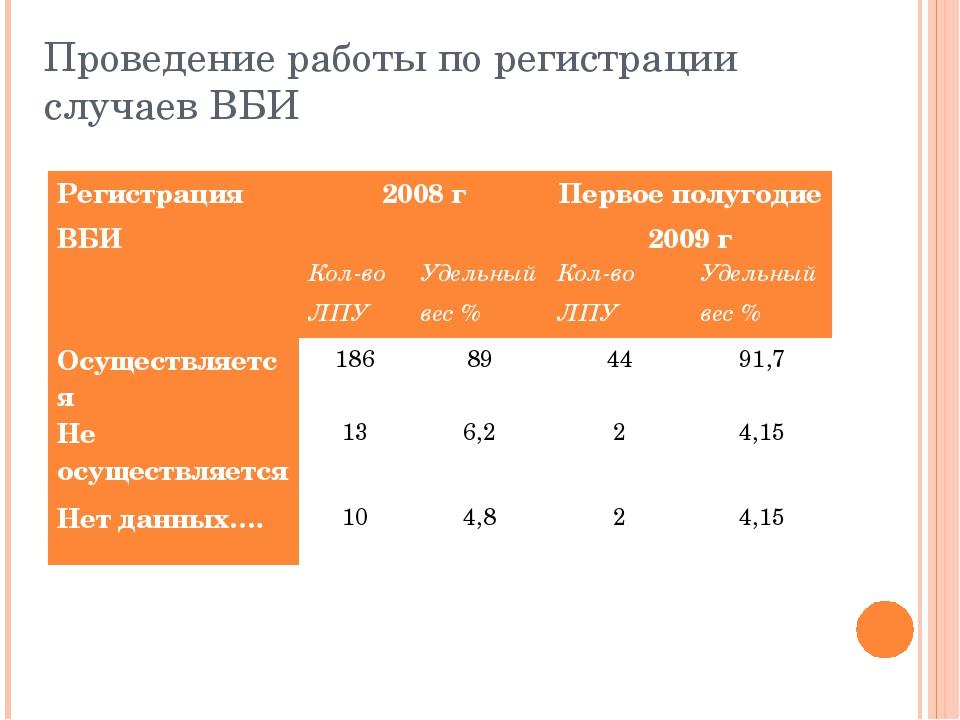 Проведение работы по регистрации случаев ВБИ Регистрация ВБИ2008 гПервое по...