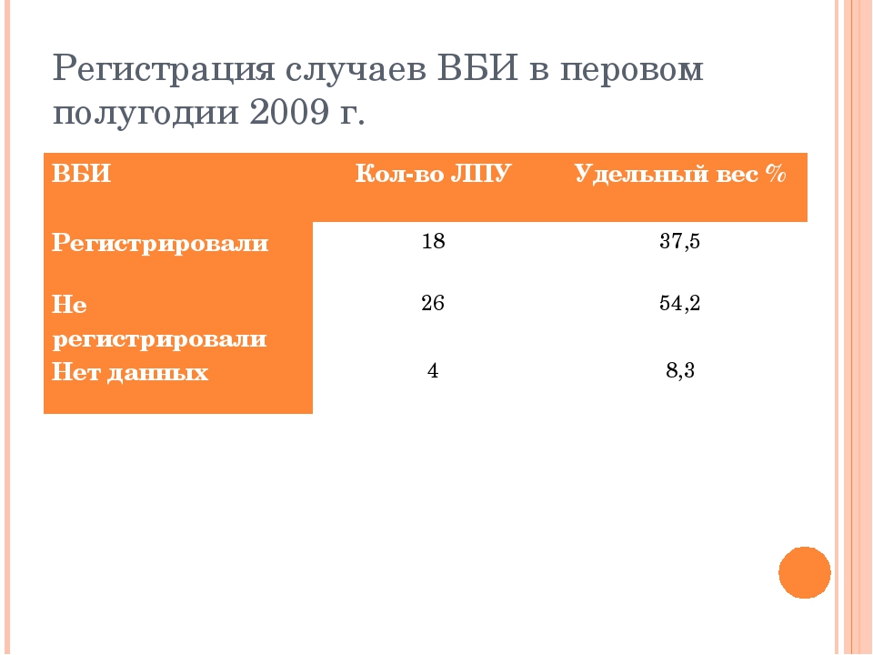 Регистрация случаев ВБИ в перовом полугодии 2009 г. ВБИКол-во ЛПУУдельный в...