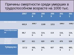 Причины смертности среди умерших в трудоспособном возрасте на 1000 тыс.  200