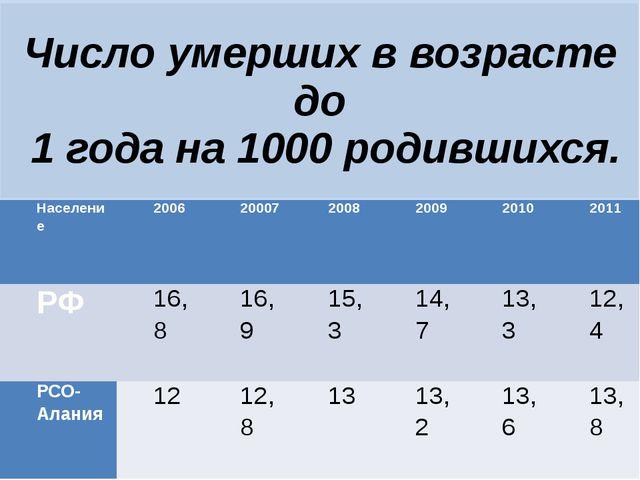 Число умерших в возрасте до 1 года на 1000 родившихся. Население 2006 20007 2...