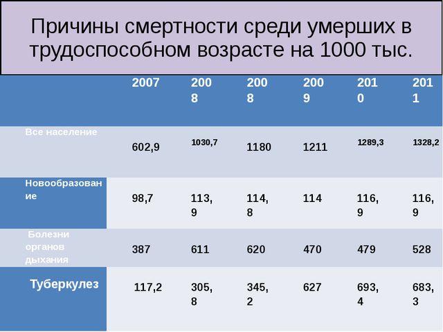 Причины смертности среди умерших в трудоспособном возрасте на 1000 тыс.  200...