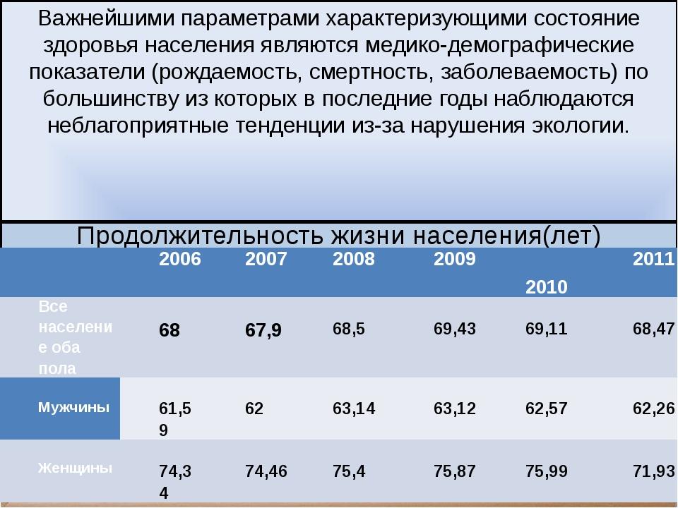Продолжительность жизни населения(лет) Важнейшими параметрами характеризующим...