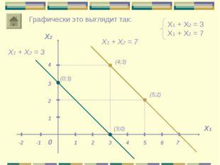 Х1 + Х2 = 3 Х1 + Х2 = 7 Х1 Х2 0 1 1 Графически это выглядит так: Х1 + Х2 = 3
