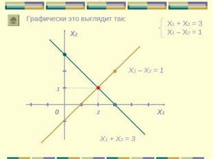 Х1 + Х2 = 3 Х1 – Х2 = 1 Х1 Х2 0 2 1 Графически это выглядит так: Х1 + Х2 = 3