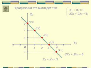 Х1 + Х2 = 3 2Х1 + 2Х2 = 6 Х1 Х2 0 2 1 Графически это выглядит так: Х1 + Х2 =