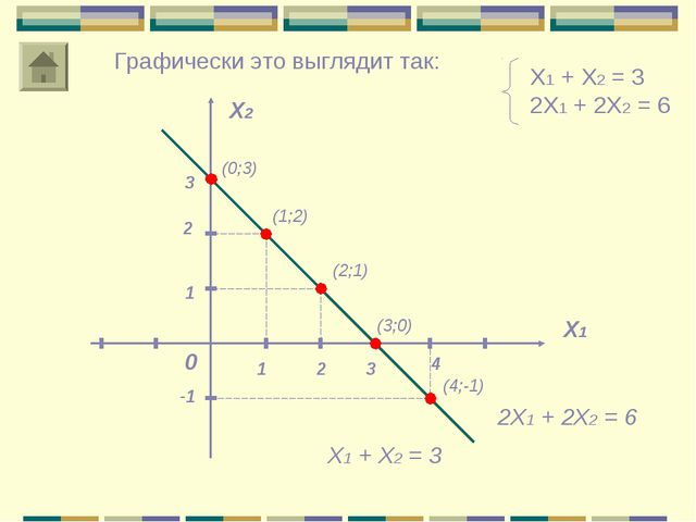 Х1 + Х2 = 3 2Х1 + 2Х2 = 6 Х1 Х2 0 2 1 Графически это выглядит так: Х1 + Х2 =...