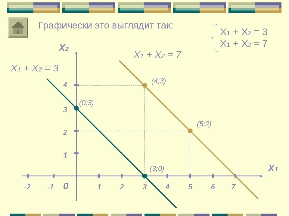 Х1 + Х2 = 3 Х1 + Х2 = 7 Х1 Х2 0 1 1 Графически это выглядит так: Х1 + Х2 = 3...