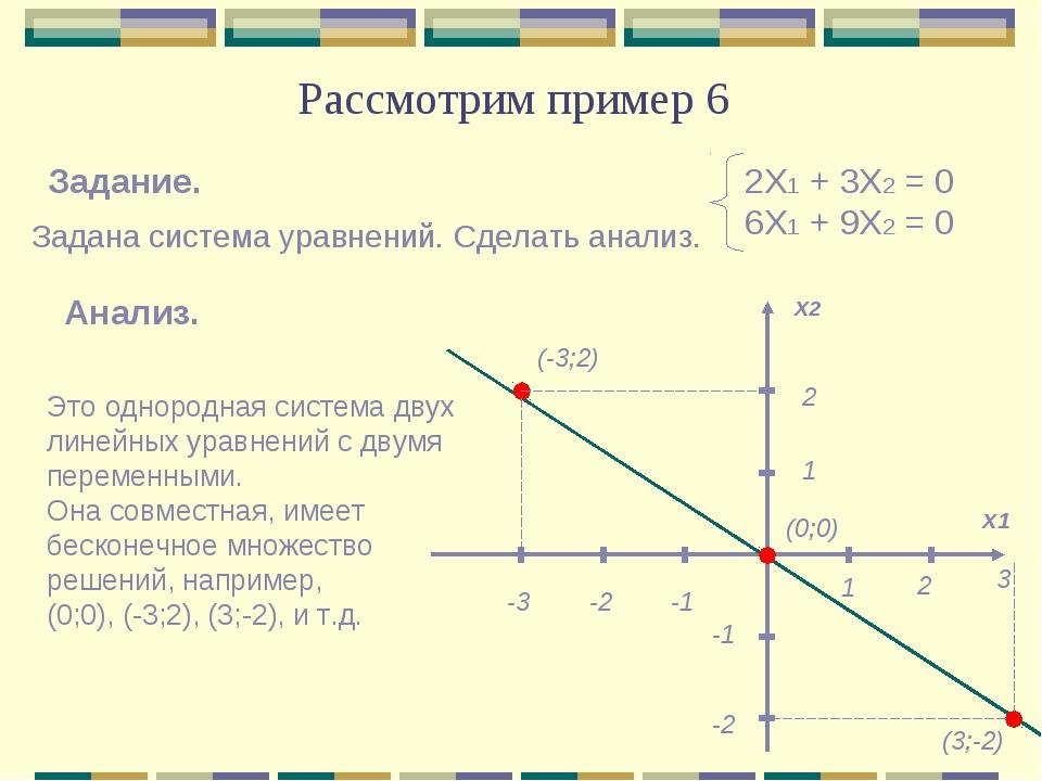 Рассмотрим пример 6 2Х1 + 3Х2 = 0 6Х1 + 9Х2 = 0 Это однородная система двух л...