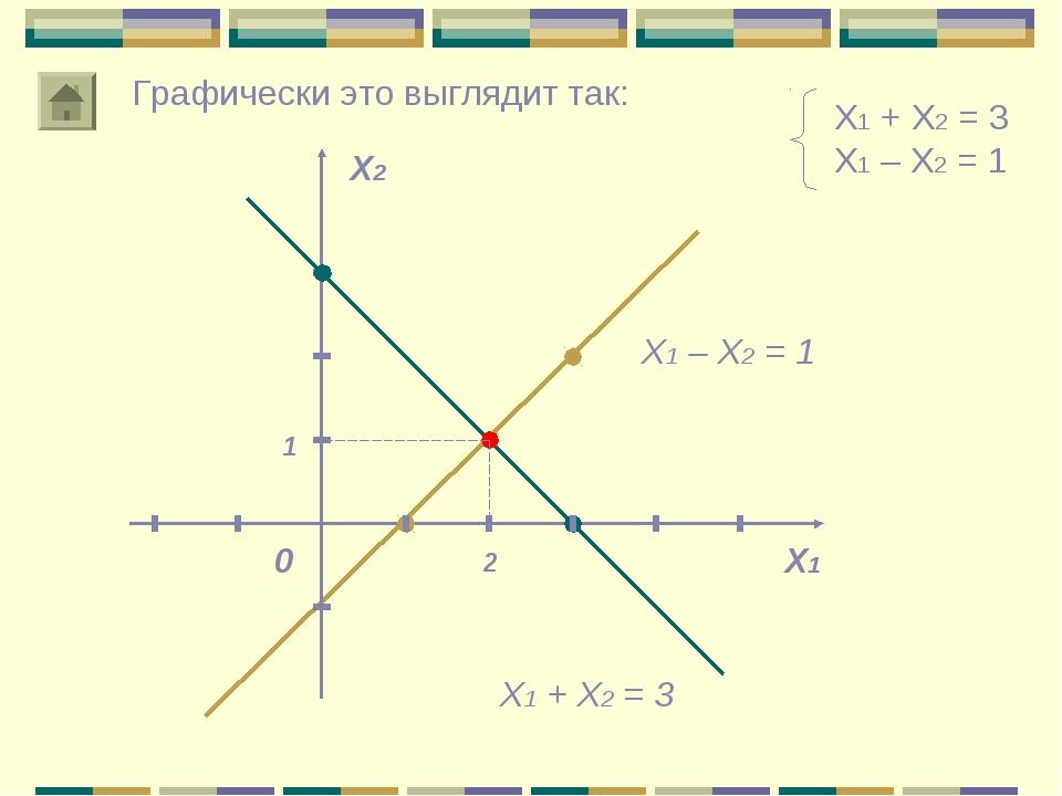 Х1 + Х2 = 3 Х1 – Х2 = 1 Х1 Х2 0 2 1 Графически это выглядит так: Х1 + Х2 = 3...