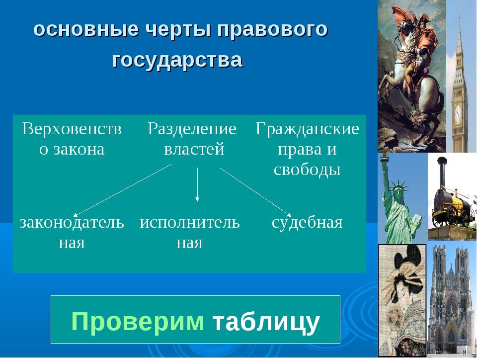 основные черты правового государства Проверим таблицу Верховенство законаРаз...