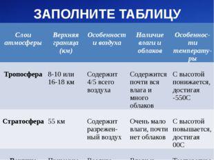 ЗАПОЛНИТЕ ТАБЛИЦУ Слоиатмосферы Верхняяграница (км) Особенностивоздуха Наличи