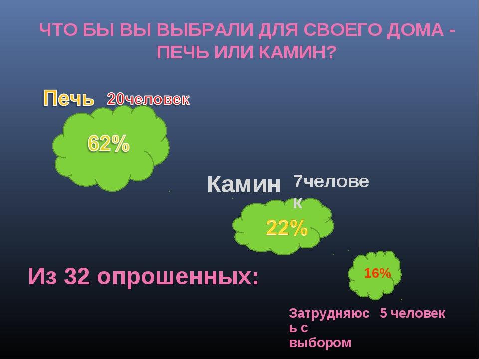 ЧТО БЫ ВЫ ВЫБРАЛИ ДЛЯ СВОЕГО ДОМА - ПЕЧЬ ИЛИ КАМИН? Из 32 опрошенных: 16%  К...