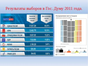 Результаты выборов в Гос. Думу 2011 года.