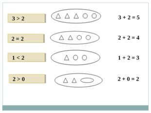 3 > 2 3 + 2 = 5 2 + 2 = 4 1 + 2 = 3 2 = 2 1 < 2 2 > 0 2 + 0 = 2