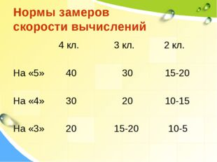 Нормы замеров скорости вычислений 4 кл. 3 кл. 2 кл. На «5» 40 30 15-20 На «4»