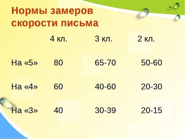 Нормы замеров скорости письма 4 кл. 3 кл. 2 кл. На «5» 80 65-70 50-60 На «4»...