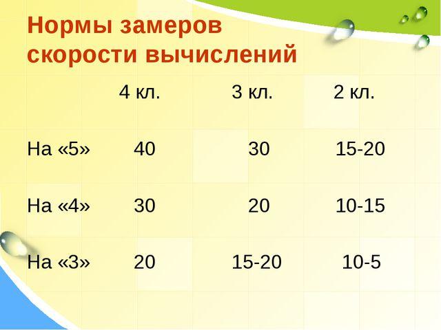 Нормы замеров скорости вычислений 4 кл. 3 кл. 2 кл. На «5» 40 30 15-20 На «4»...