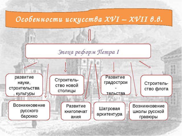 Эпоха реформ Петра I развитие науки, строительства, культуры Строитель- ство...
