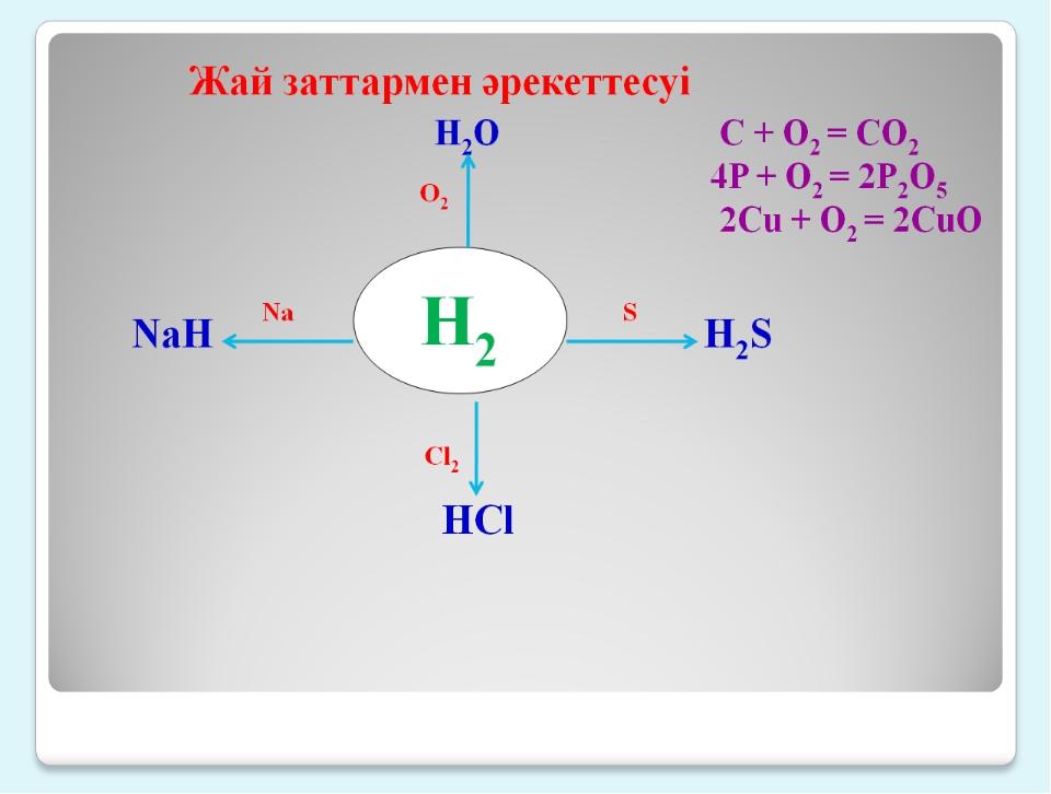 Н2 Жай заттармен әрекеттесуі H2O C + O2 = CO2 4P + O2 = 2P2O5 2Cu + O2 = 2CuO...