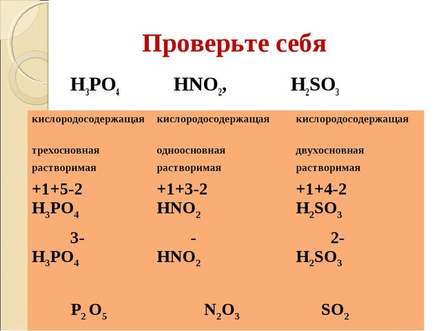 Проверьте себя H3PO4 HNO2, H2SO3 кислородосодержащаякислородосодержащая кис...